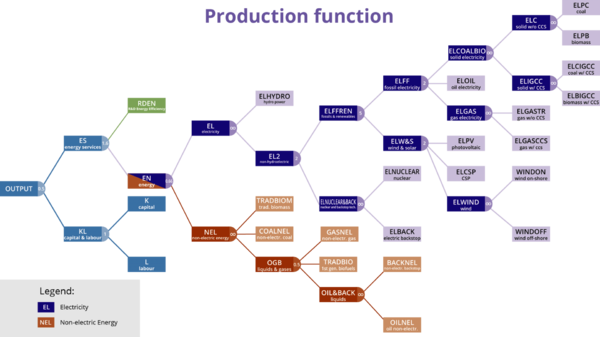 WITCH CES Production Function.png