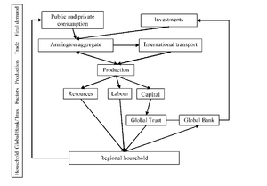 Figure 1. Flow of payments in the GRACE model.