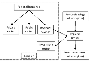 Figure 2. The Regional Household and the Global Bank. Source: based on Hertel (1997).